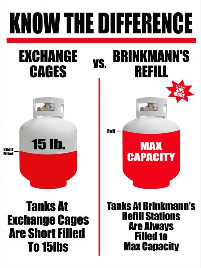 Propane Refill vs Exchange: What Is the Best Option?